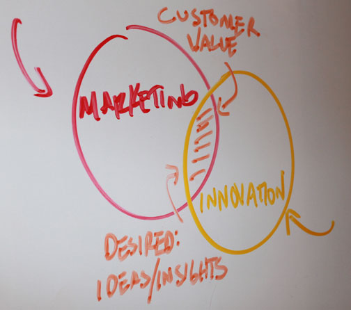 MarketingInnovationCustomersInsights