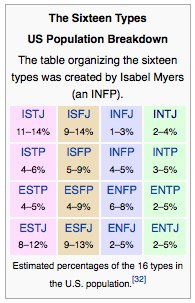 16 personalities percentage