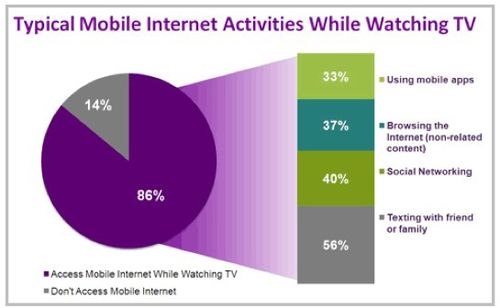86% Use Mobile Devices While Watching TV