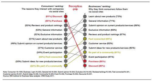 SocialSitesPerceptionGap