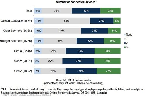 State_of_Consumers_and_Technology_ConnectedDevices