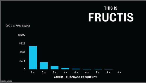 FructisSales