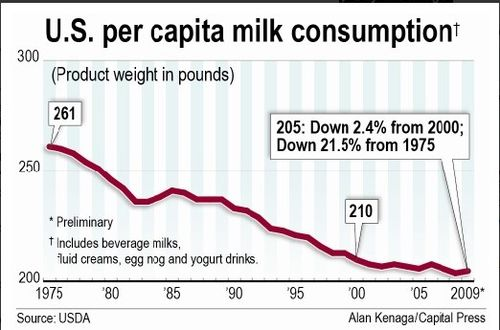 Milk consumptionPerCapita