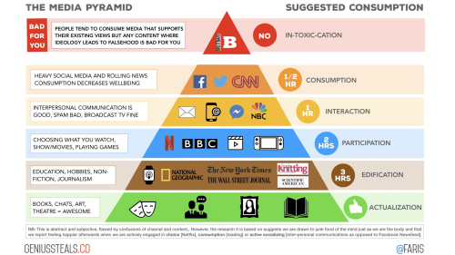 MediaConsumptionPyramid