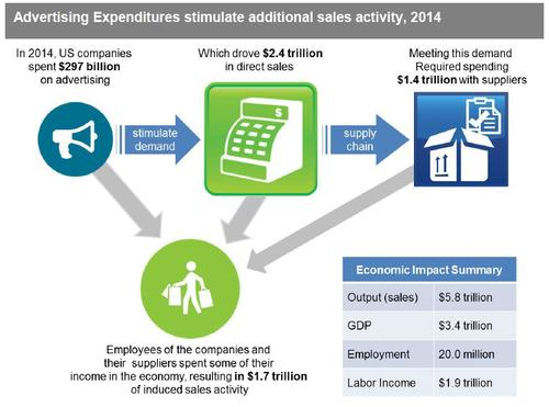 Adexpenditures2014