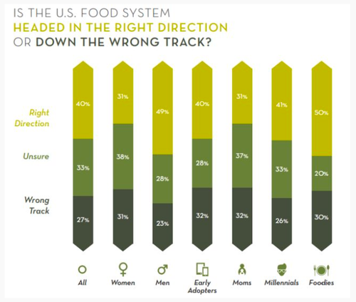 Why_don't_consumers_trust_'big_food'__asks_Center_for_Food_Integrity
