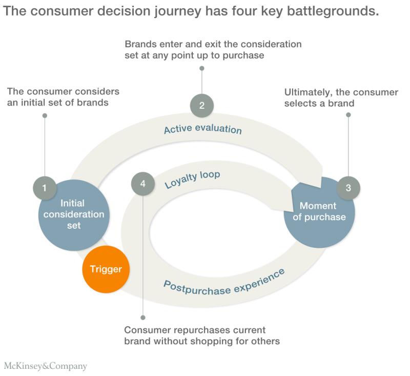 Consumer_Decision_Journey_McKinsey