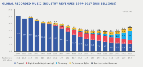 Music_Industry_Revenue